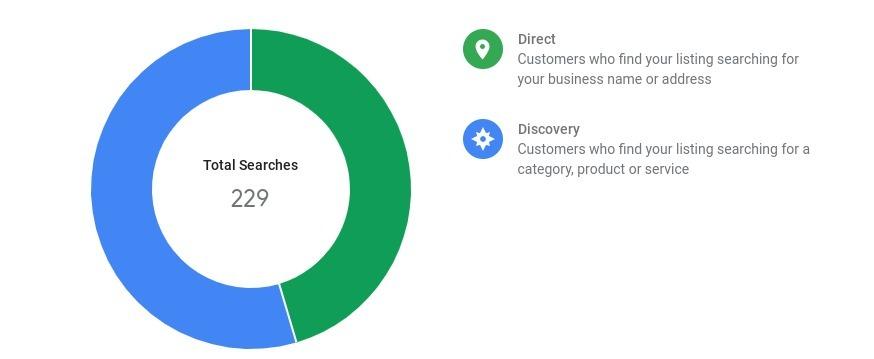 بررسی سئو کسب و کار,تحلیل سئو کسب و کار,سئو کسب و کار اینترنتی